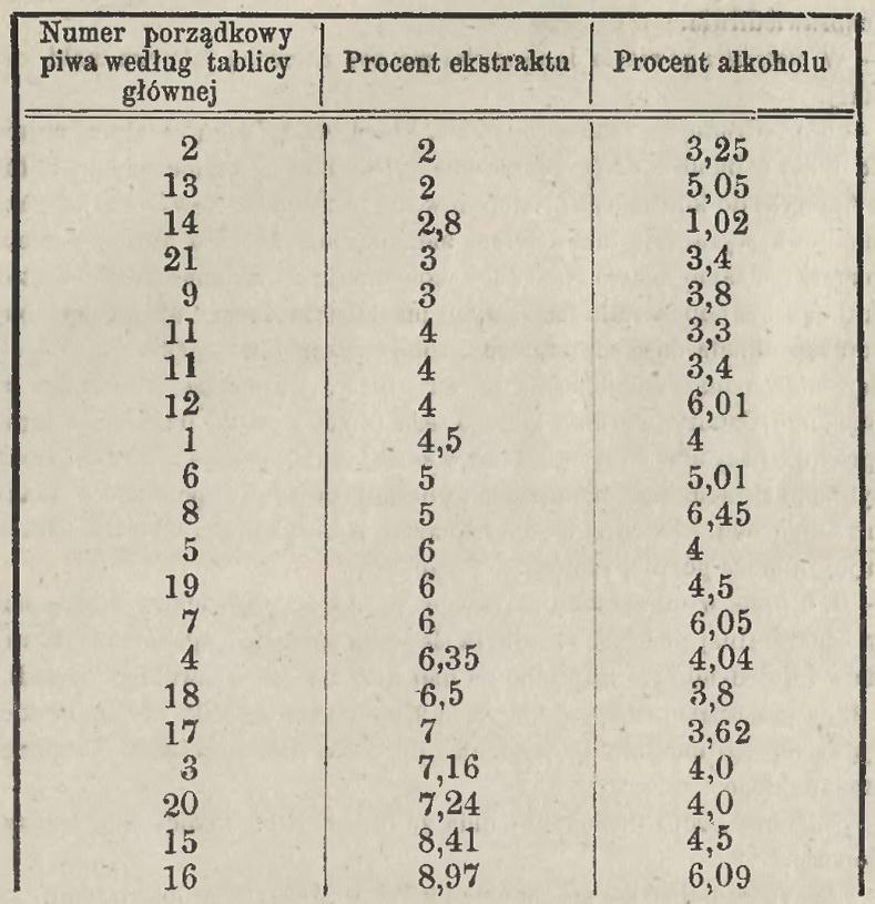 1874 Ocena piwa Tablica 2