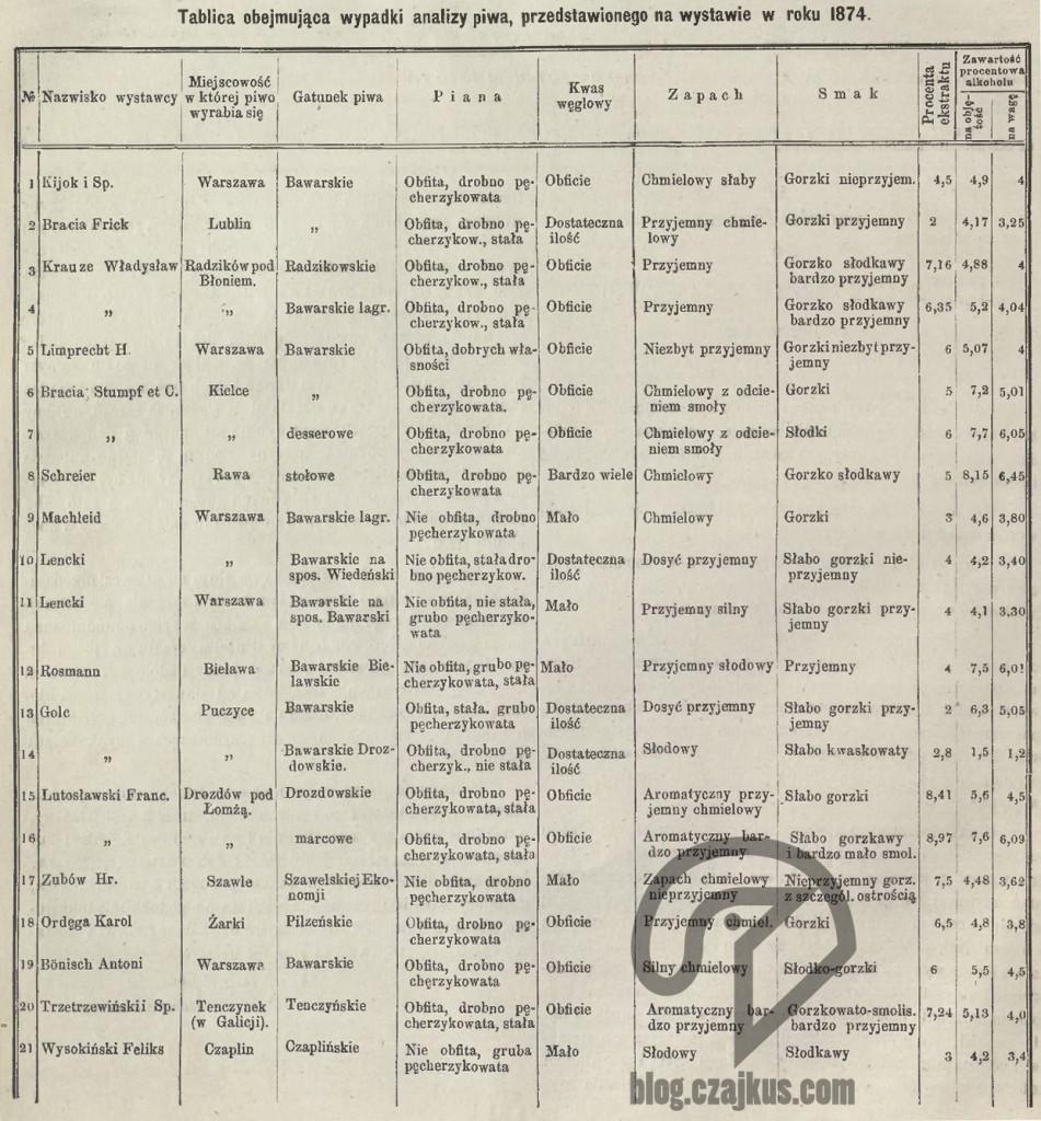 1874 Ocena piwa W