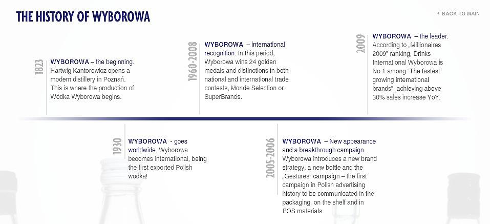 Wyborowa HistoriaW