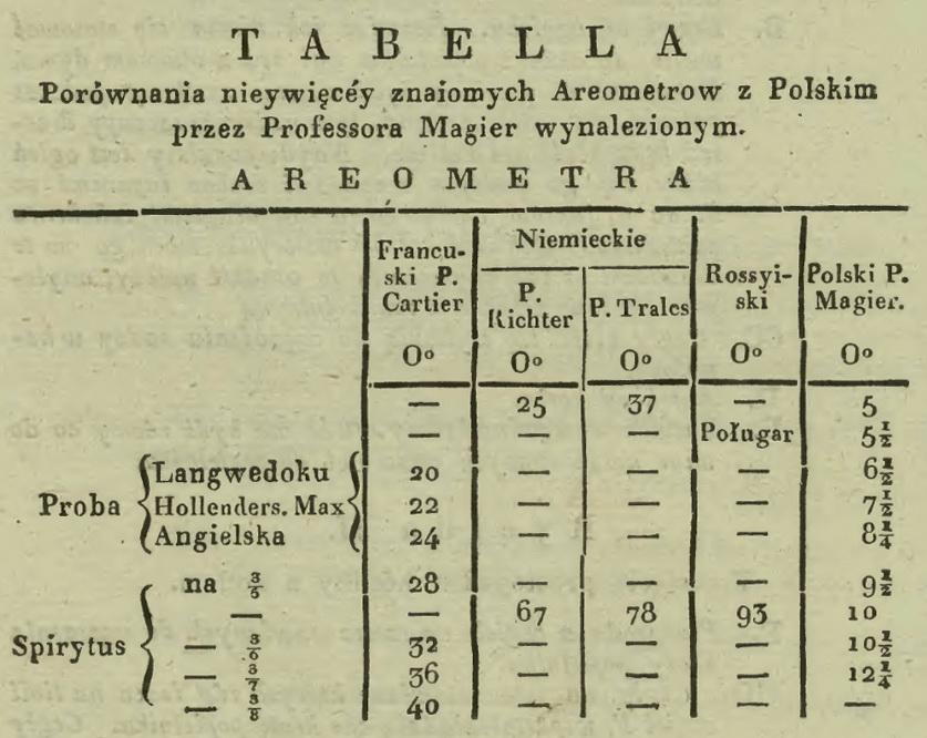 1819 Tabelka